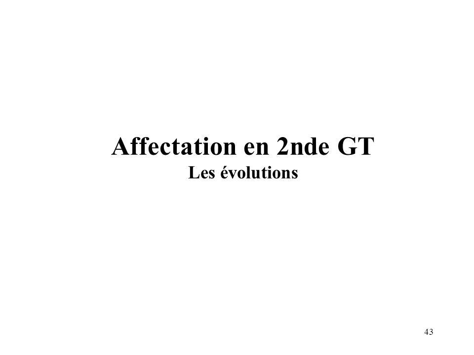 Affectation en 2nde GT Les évolutions
