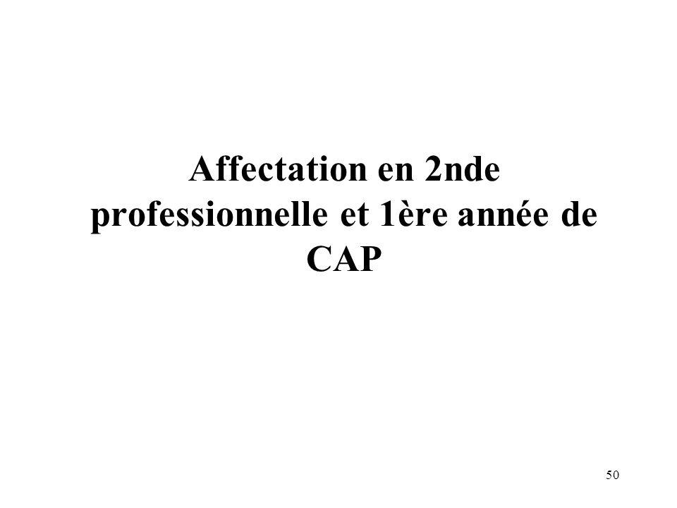 Affectation en 2nde professionnelle et 1ère année de CAP