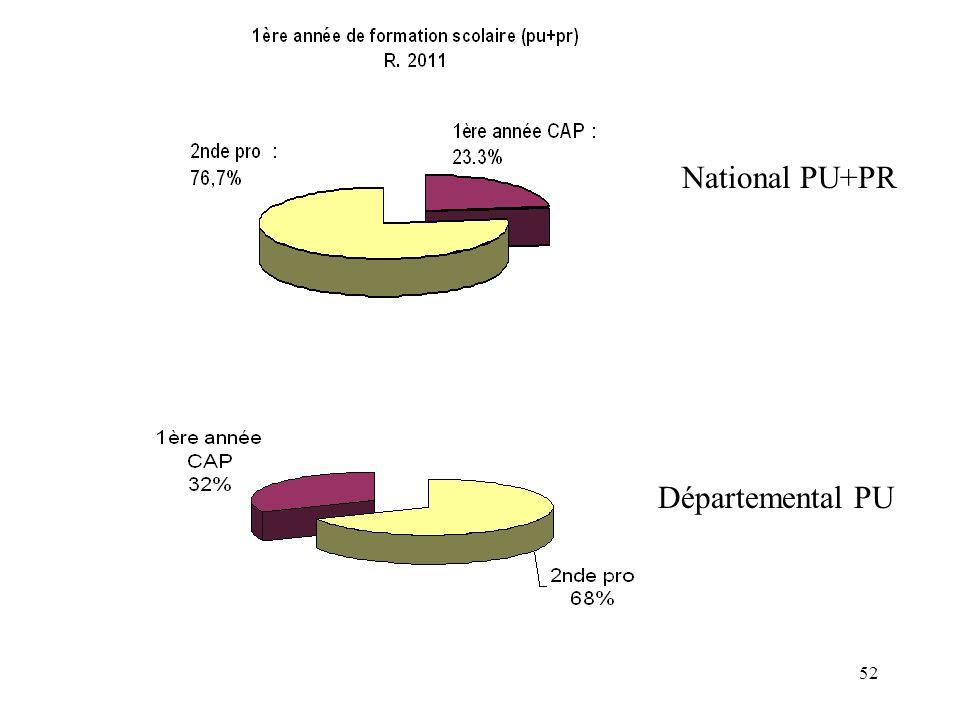 National PU+PR Départemental PU