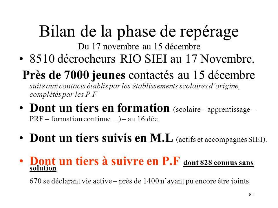 Bilan de la phase de repérage Du 17 novembre au 15 décembre