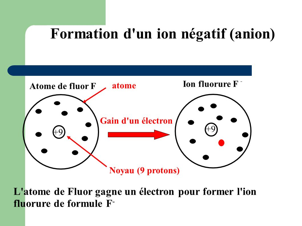 Formation d un ion négatif (anion)‏