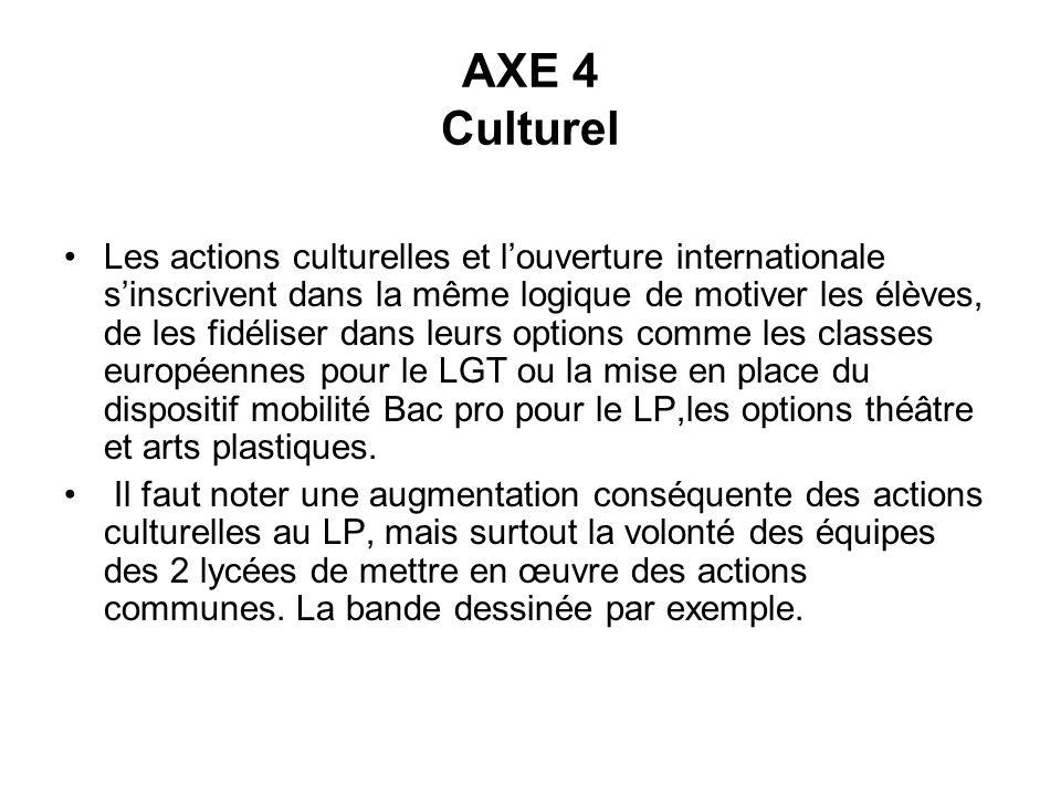 AXE 4 Culturel