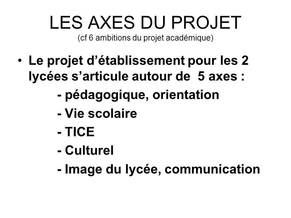 LES AXES DU PROJET (cf 6 ambitions du projet académique)