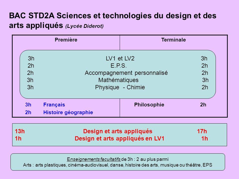 BAC STD2A Sciences et technologies du design et des arts appliqués (Lycée Diderot)