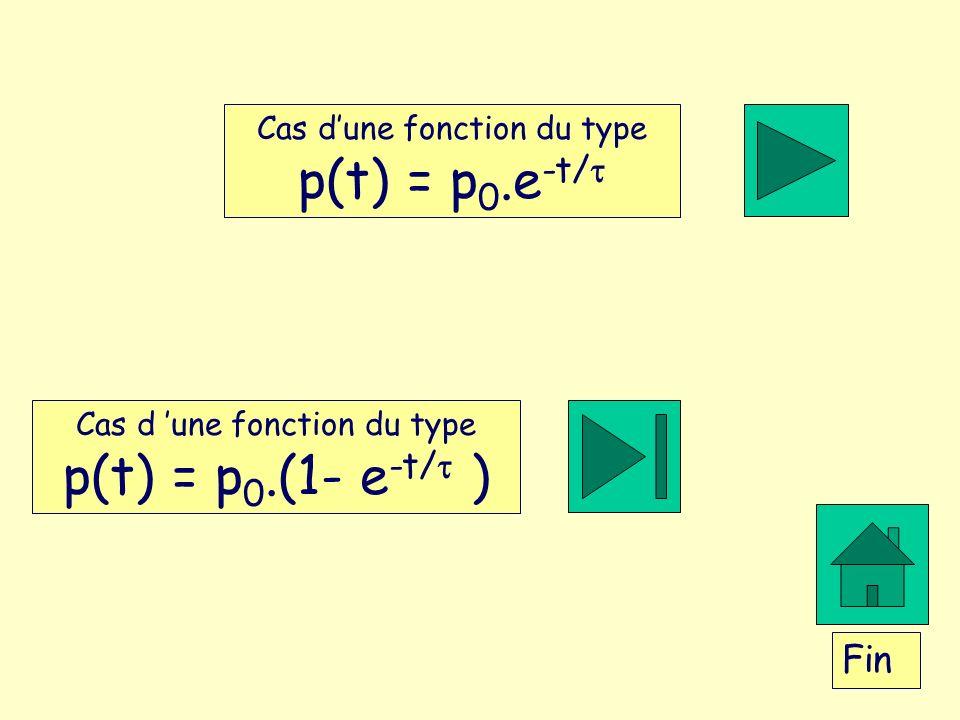 Fin Cas d'une fonction du type p(t) = p0.e-t/t