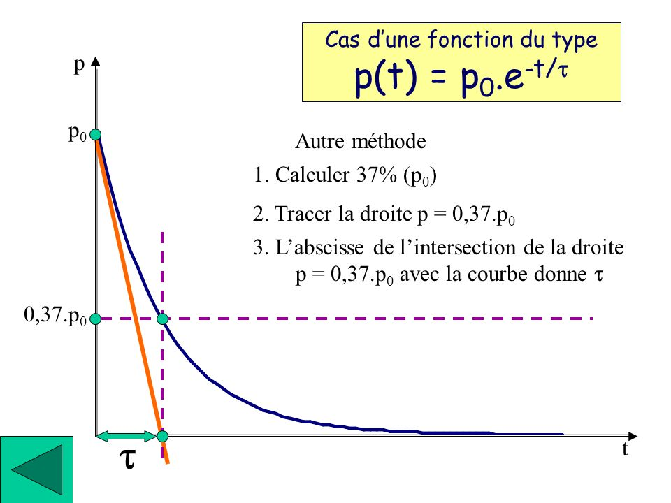 t Cas d'une fonction du type p(t) = p0.e-t/t p p0