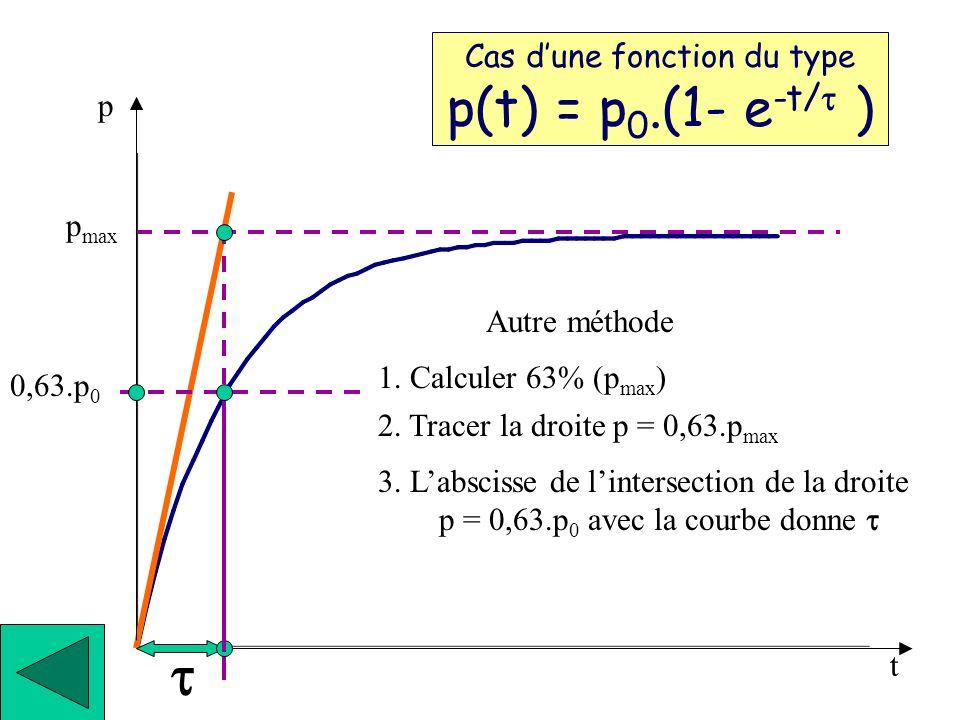 t Cas d'une fonction du type p(t) = p0.(1- e-t/t ) p pmax