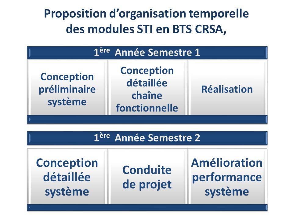 Proposition d'organisation temporelle des modules STI en BTS CRSA,