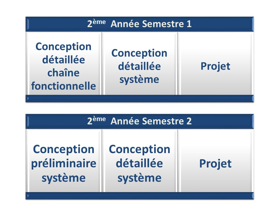 Conception préliminaire système