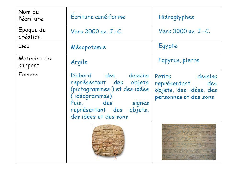 Nom de l'écriture Epoque de création. Lieu. Matériau de support. Formes. Écriture cunéiforme. Hiéroglyphes.