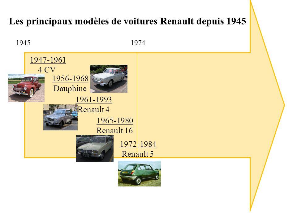 Les principaux modèles de voitures Renault depuis 1945