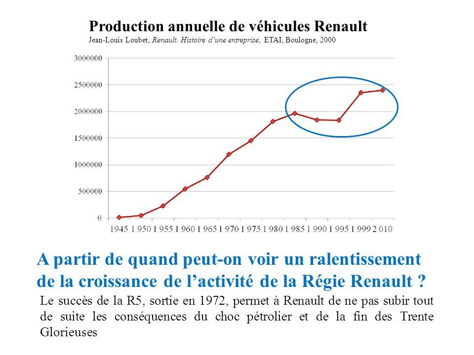 Production annuelle de véhicules Renault