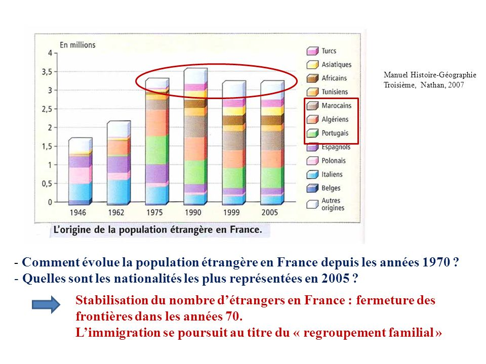 Quelles sont les nationalités les plus représentées en 2005