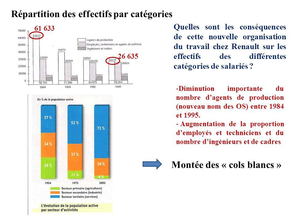 Répartition des effectifs par catégories