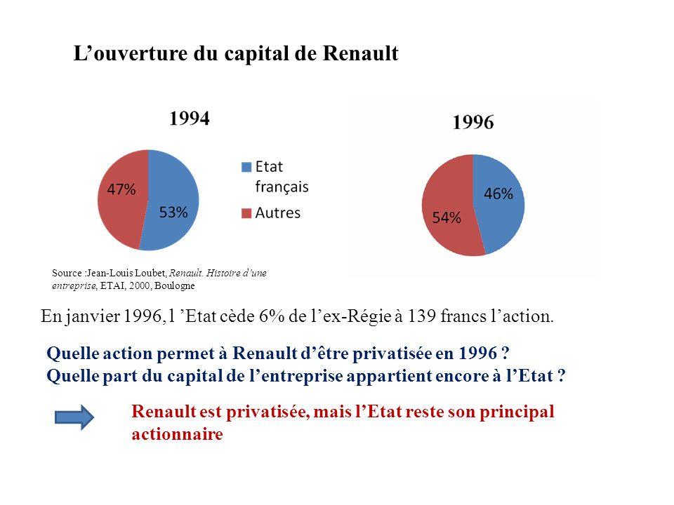 L'ouverture du capital de Renault