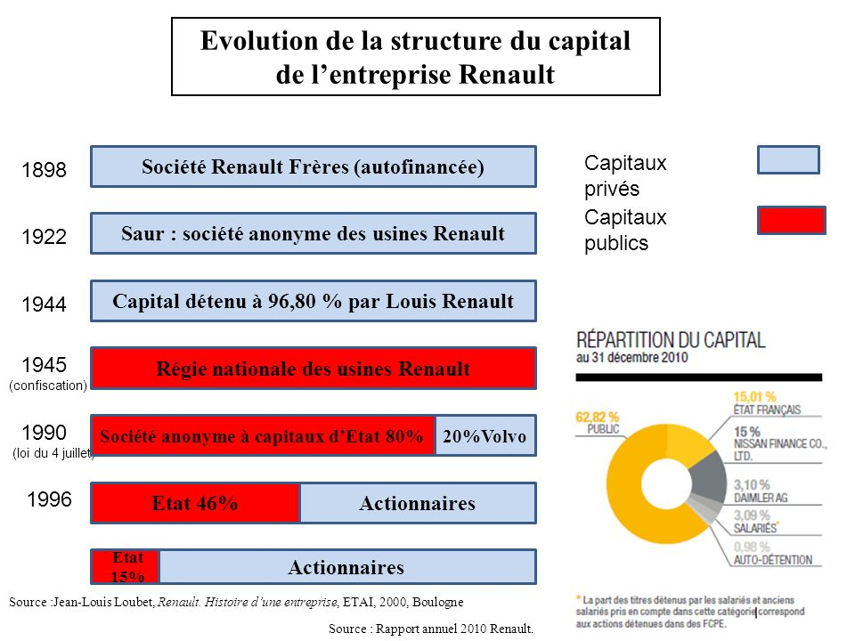 Evolution de la structure du capital de l'entreprise Renault