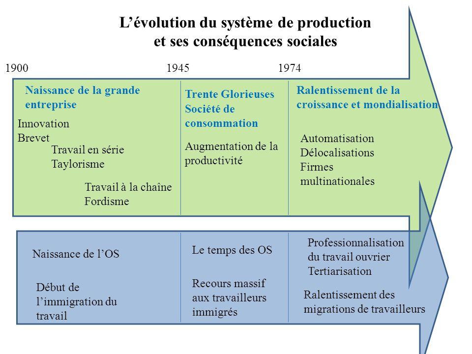 L'évolution du système de production et ses conséquences sociales