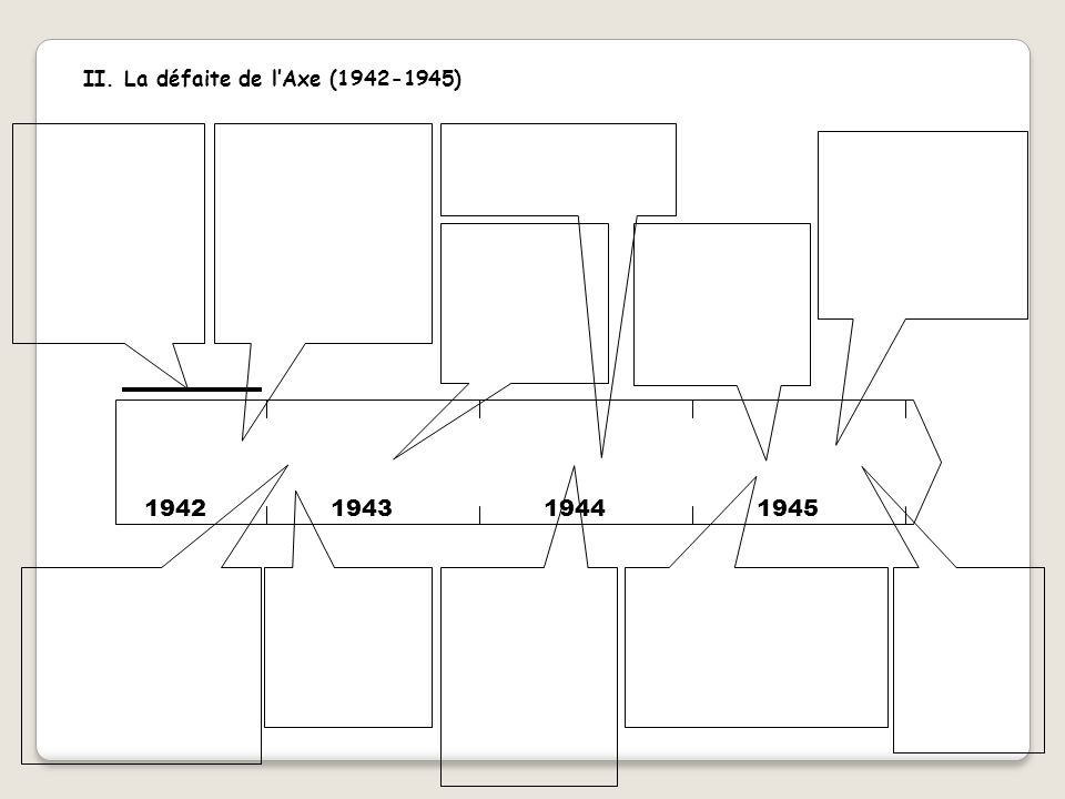 II. La défaite de l'Axe (1942-1945)