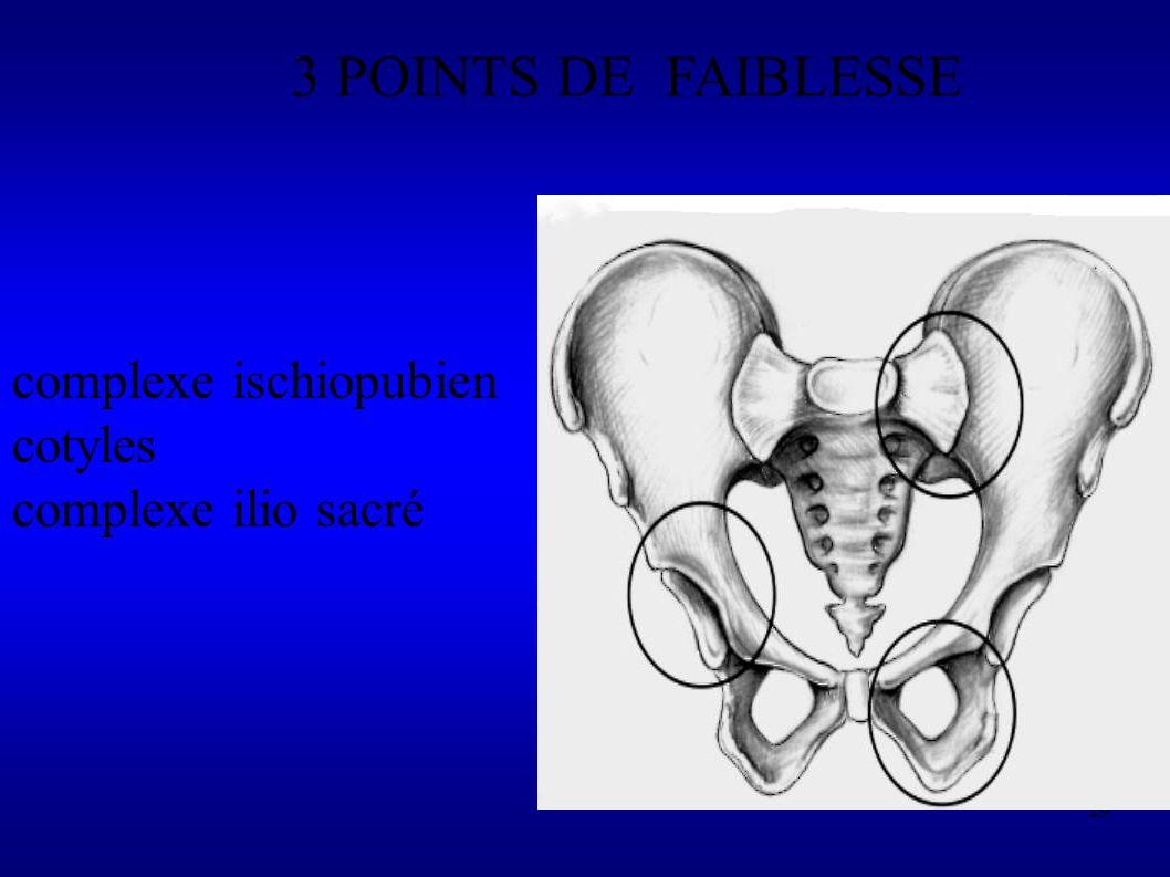 3 POINTS DE FAIBLESSE complexe ischiopubien cotyles
