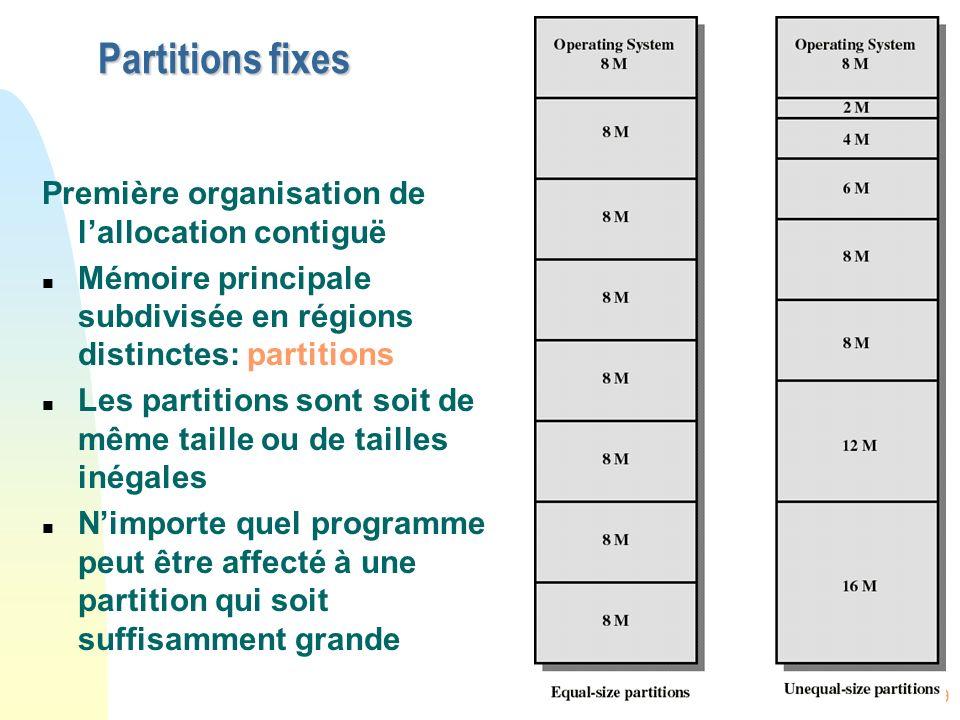 Partitions fixes Première organisation de l'allocation contiguë