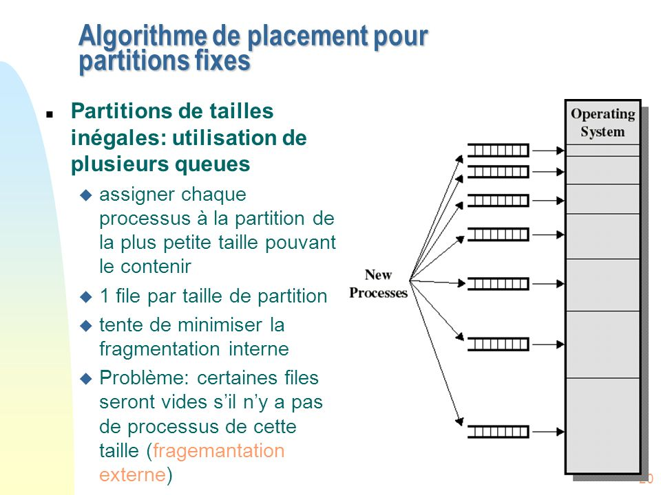Algorithme de placement pour partitions fixes
