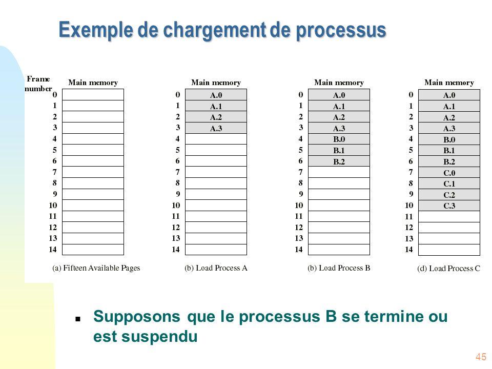Exemple de chargement de processus