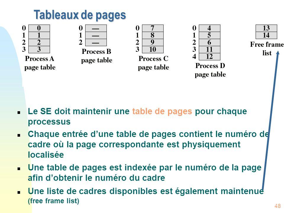 Tableaux de pages Le SE doit maintenir une table de pages pour chaque processus.