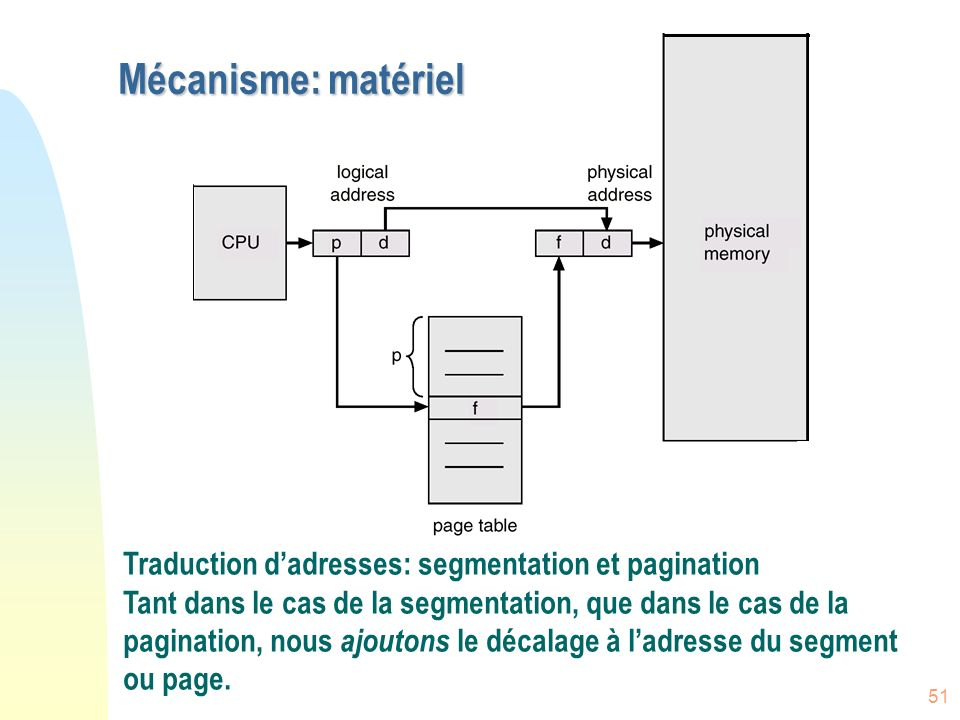 Mécanisme: matériel Traduction d'adresses: segmentation et pagination