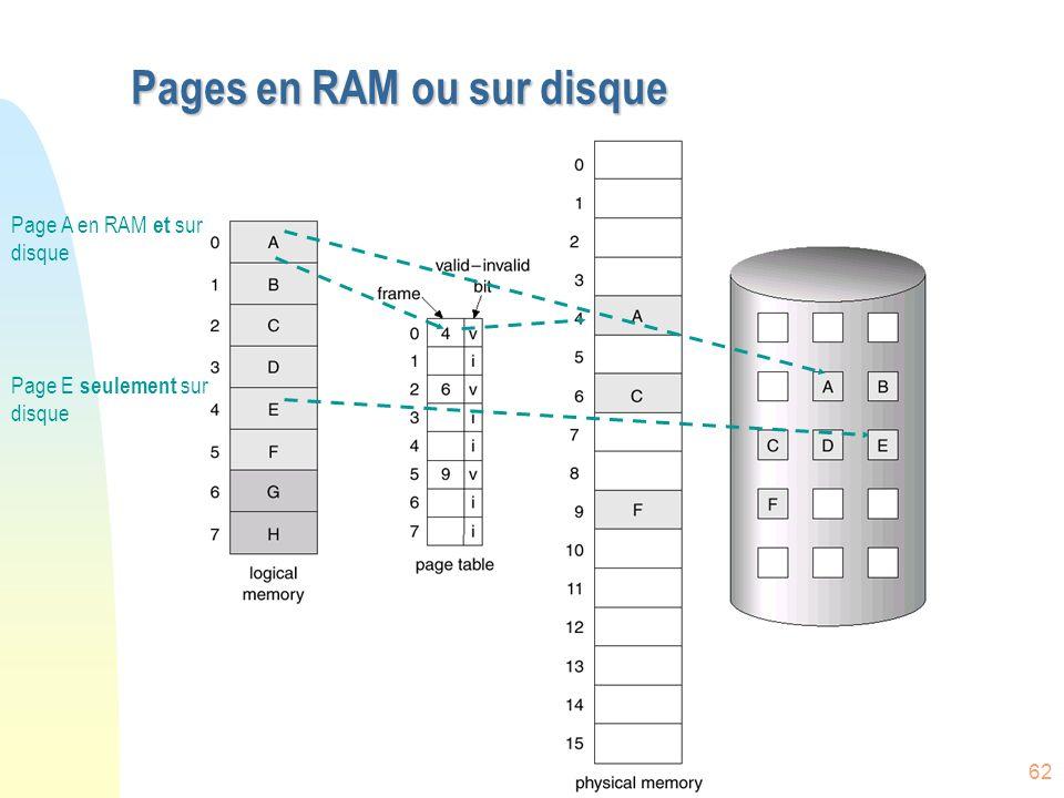 Pages en RAM ou sur disque