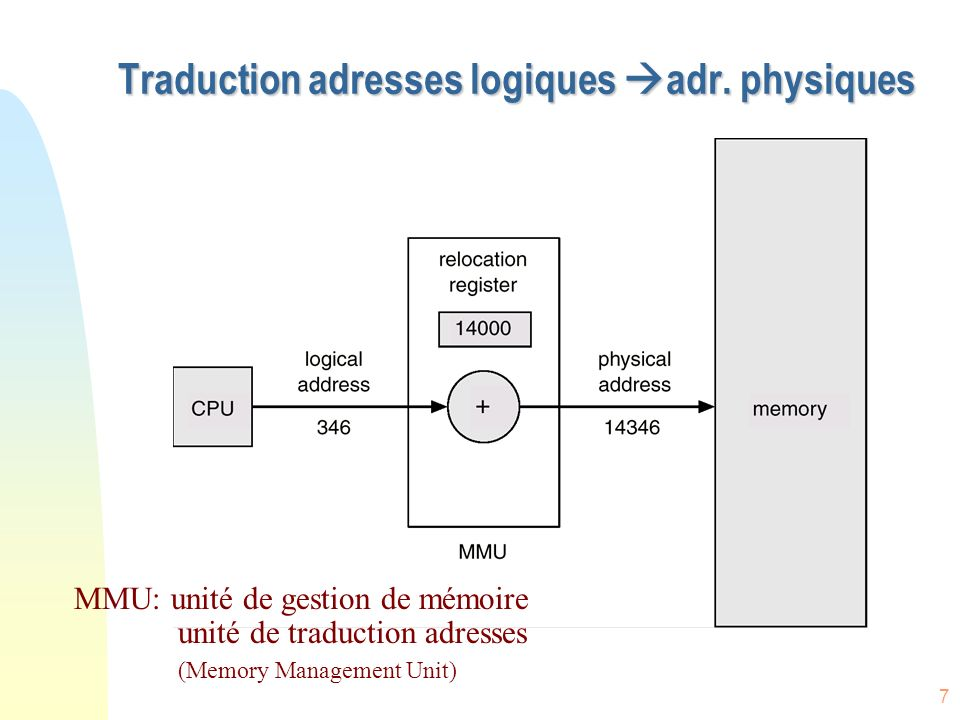 Traduction adresses logiques adr. physiques