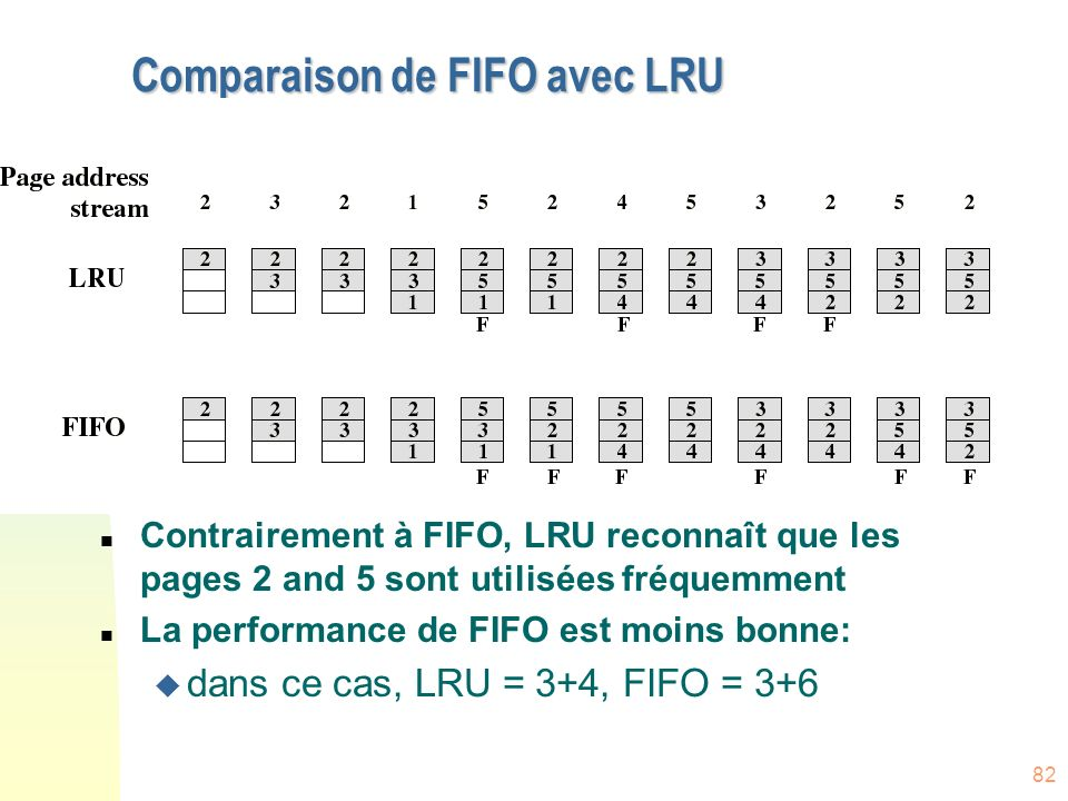 Comparaison de FIFO avec LRU