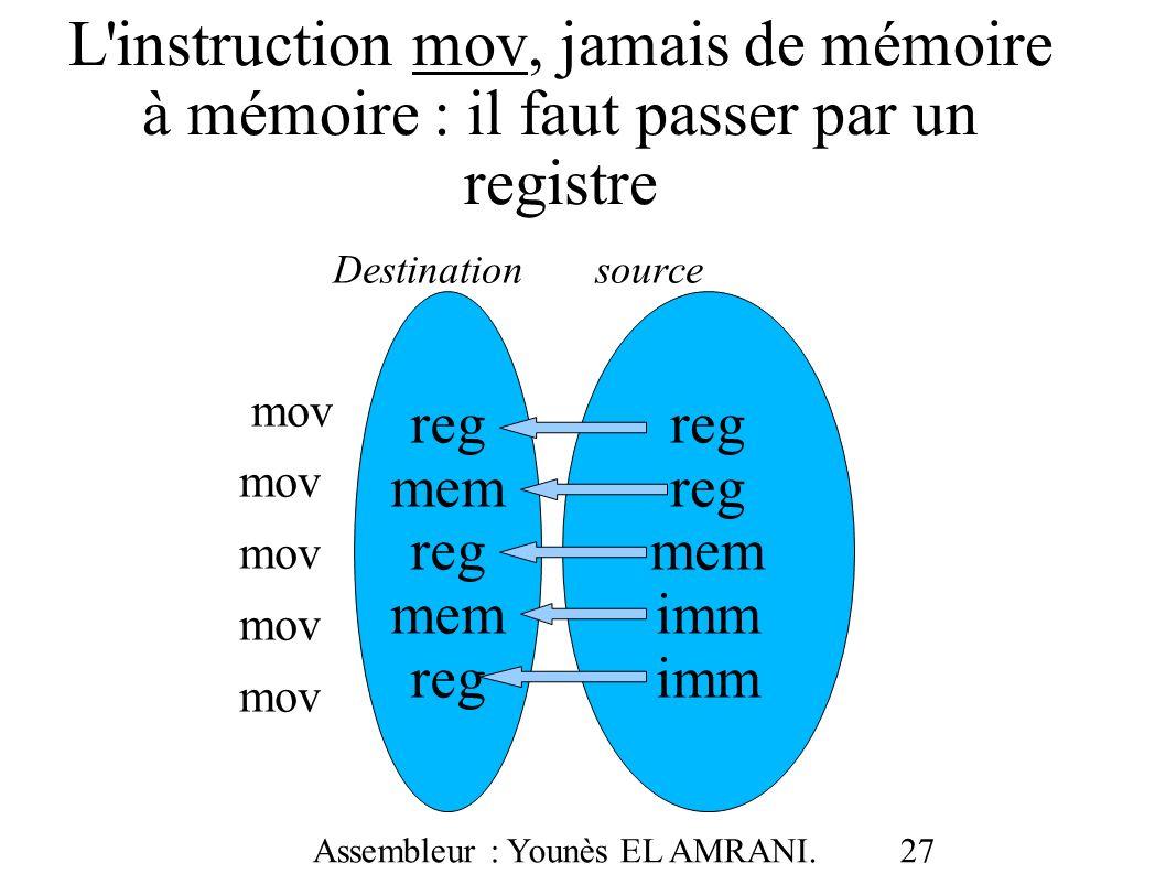 L instruction mov, jamais de mémoire à mémoire : il faut passer par un registre