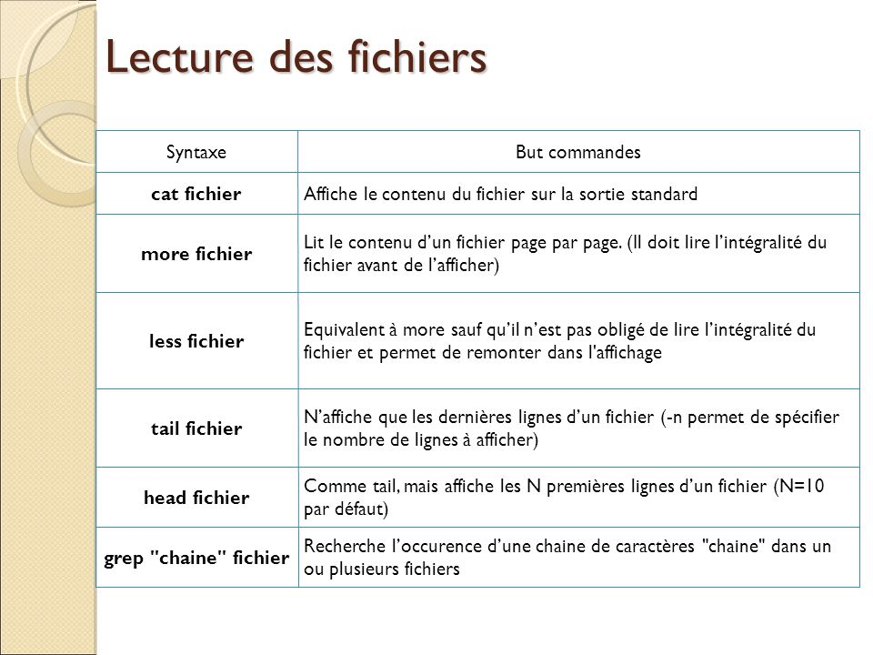 Lecture des fichiers Syntaxe But commandes cat fichier