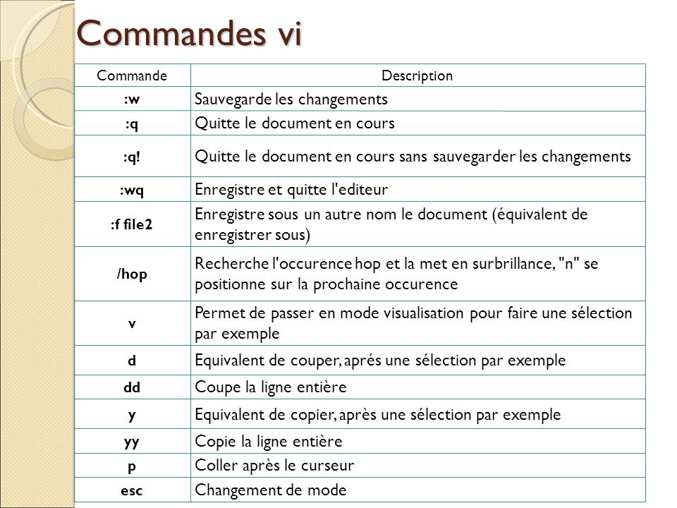 Commandes vi Sauvegarde les changements Quitte le document en cours