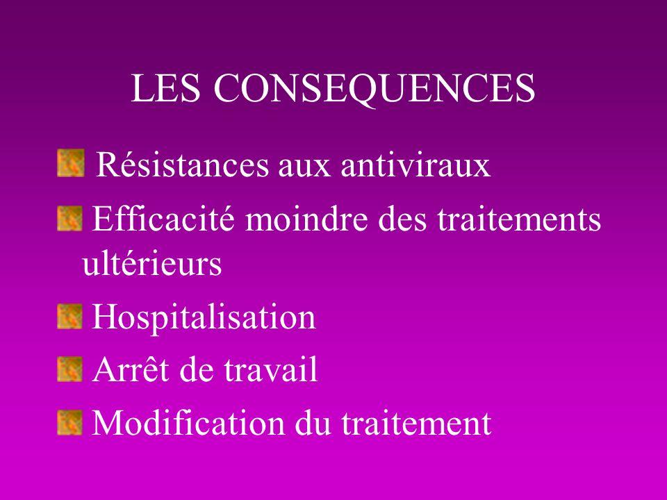 Résistances aux antiviraux