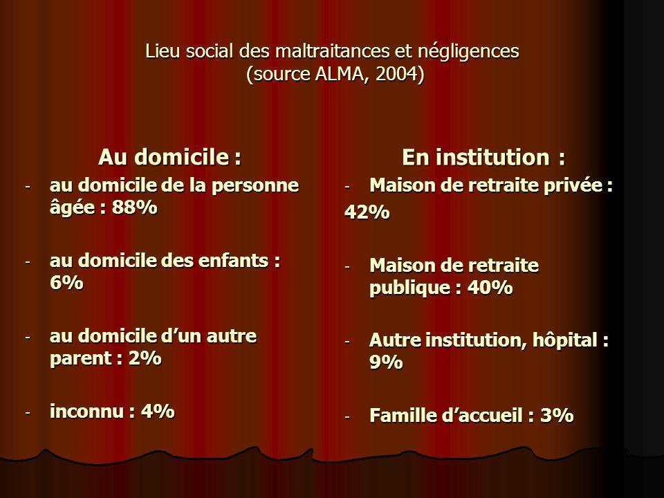 Lieu social des maltraitances et négligences (source ALMA, 2004)