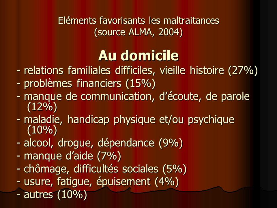 Eléments favorisants les maltraitances (source ALMA, 2004)