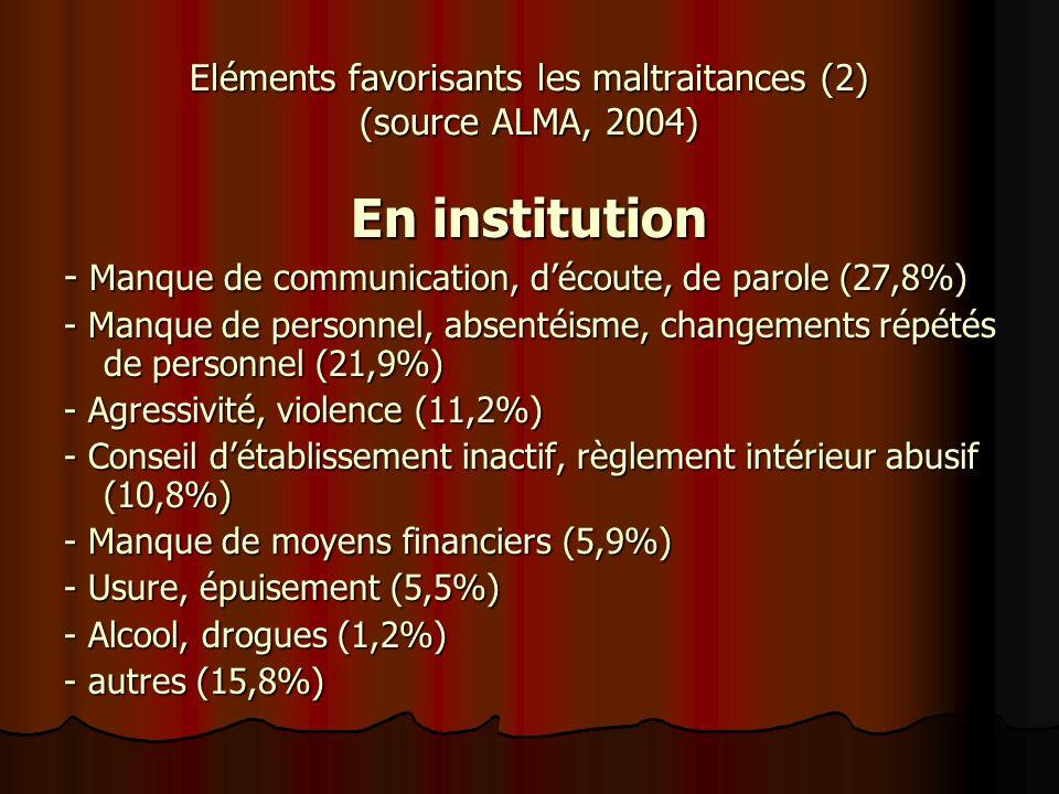 Eléments favorisants les maltraitances (2) (source ALMA, 2004)