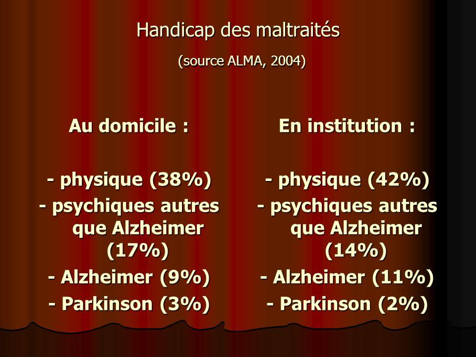 Handicap des maltraités (source ALMA, 2004)