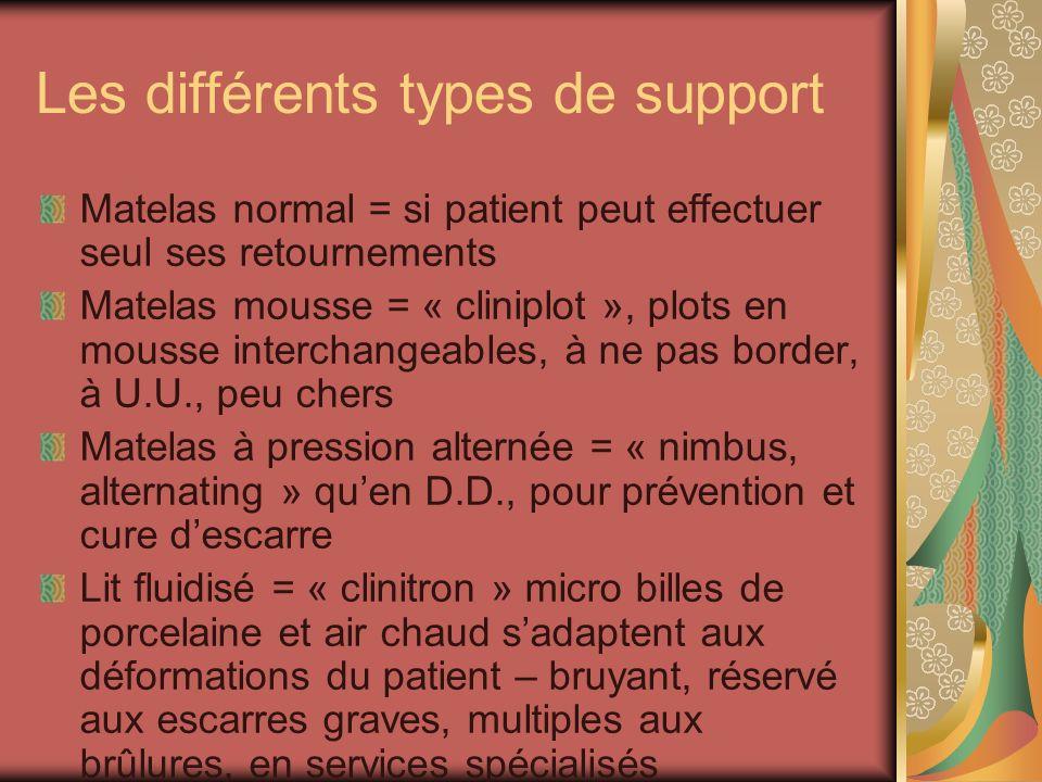 Les différents types de support