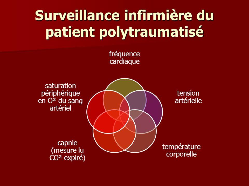 Surveillance infirmière du patient polytraumatisé