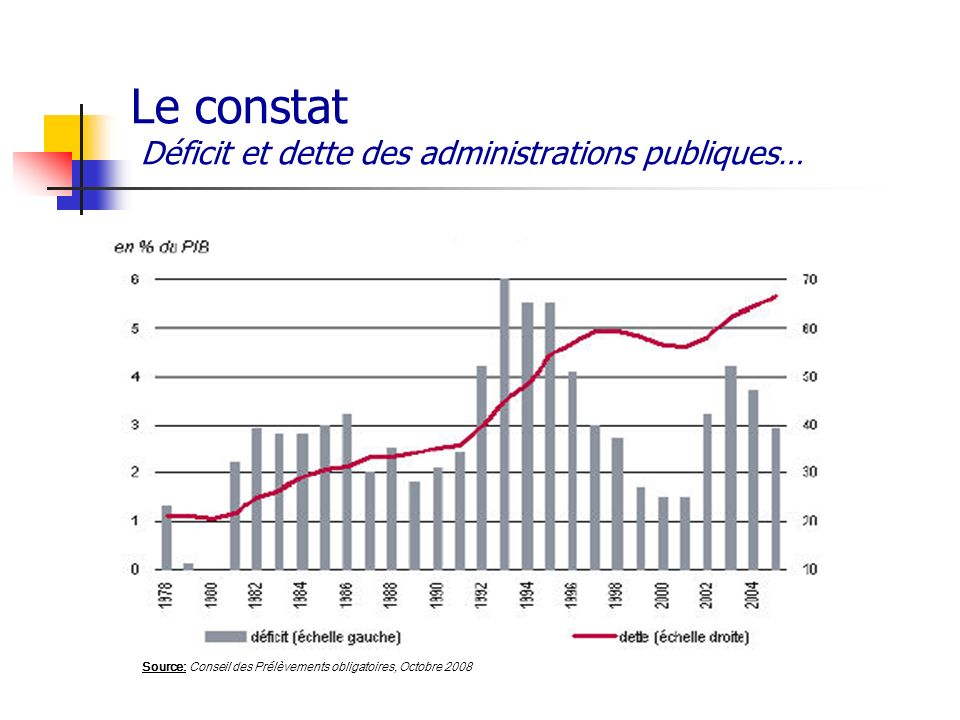 Le constat Déficit et dette des administrations publiques…