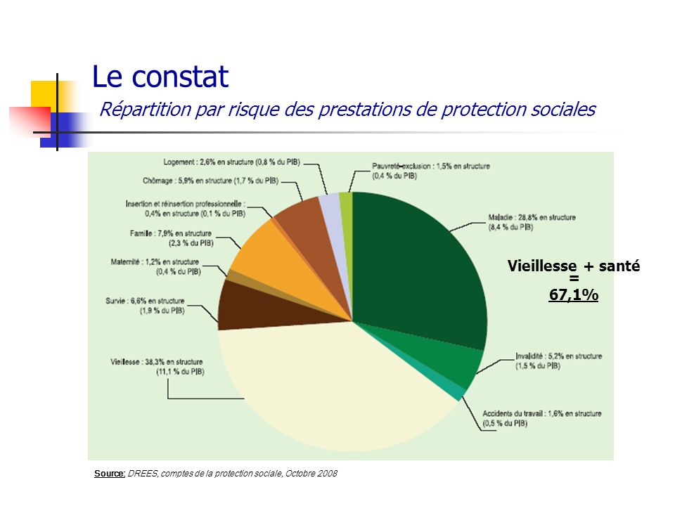 Le constat Répartition par risque des prestations de protection sociales