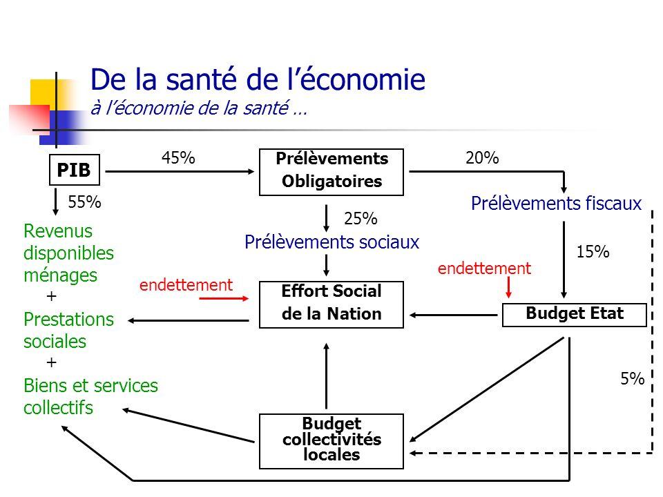 De la santé de l'économie à l'économie de la santé …