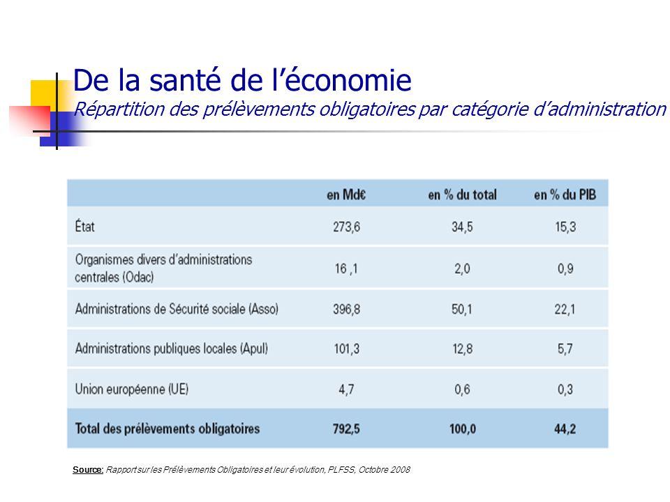 De la santé de l'économie Répartition des prélèvements obligatoires par catégorie d'administration