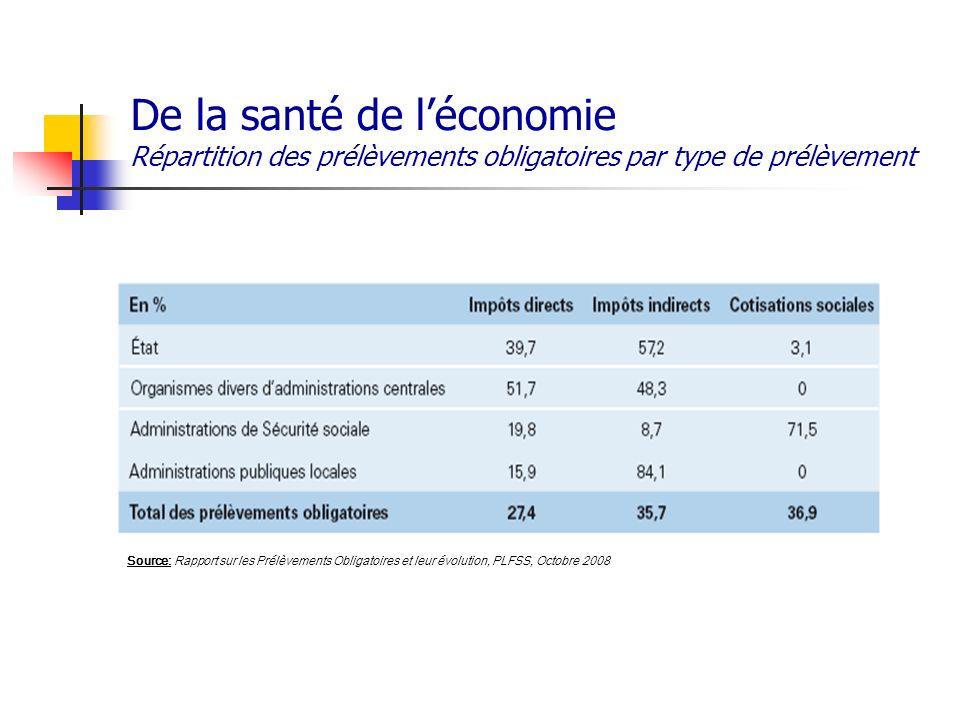 De la santé de l'économie Répartition des prélèvements obligatoires par type de prélèvement
