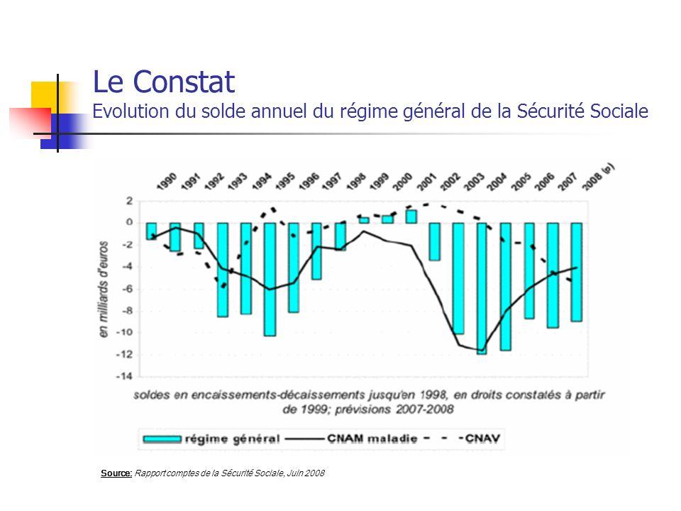 Le Constat Evolution du solde annuel du régime général de la Sécurité Sociale
