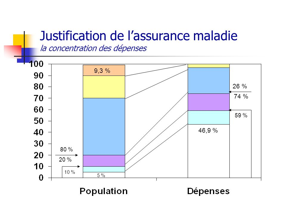 Justification de l'assurance maladie la concentration des dépenses