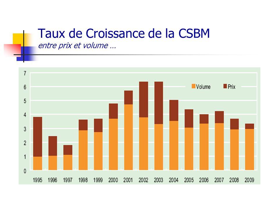 Taux de Croissance de la CSBM entre prix et volume …