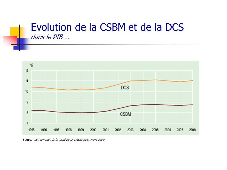 Evolution de la CSBM et de la DCS dans le PIB …